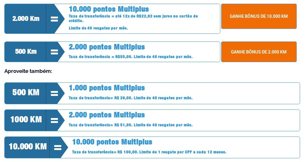 Tabela de conversão de Kms de Vantagens em pontos Multiplus