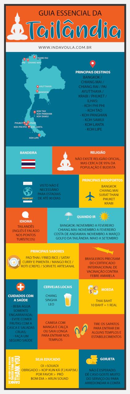 Infográfico - Dicas de viagem - para viajar pela Tailandia